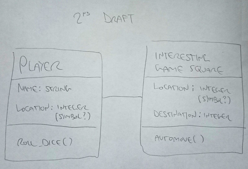 Class Diagram 2nd Draft