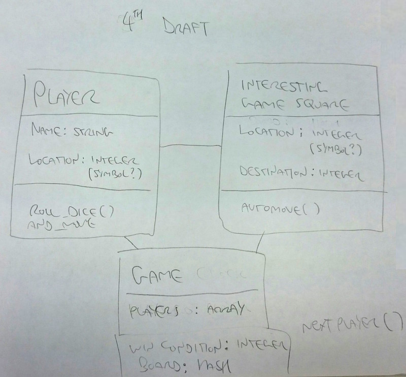 Class Diagram 4th Draft
