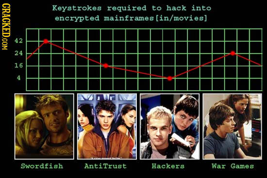 Graph showing how silly hacking in movies is
